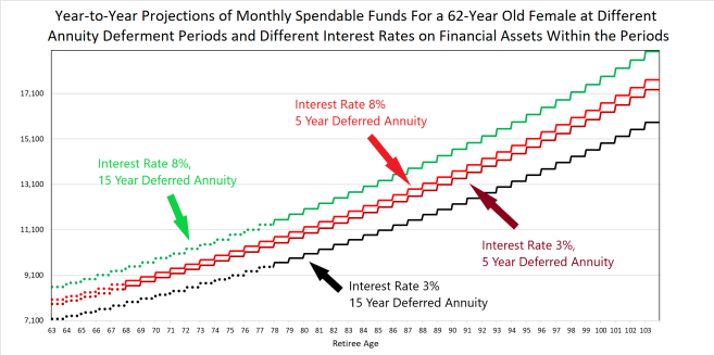Retirement projections using different annuity options